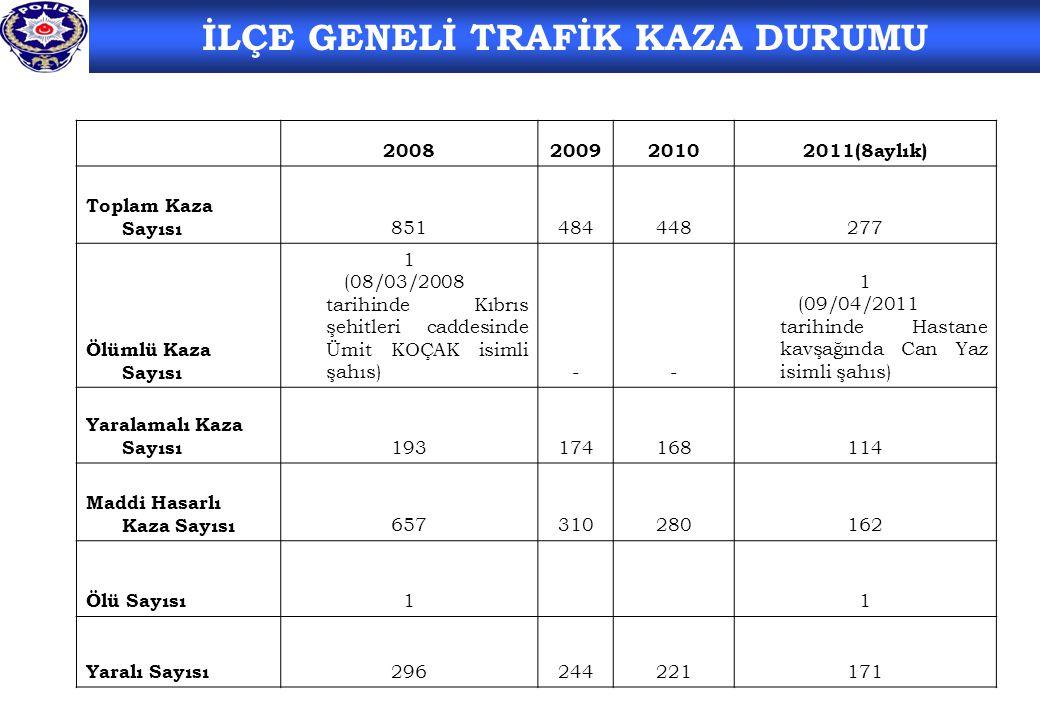 2008200920102011(8aylık) Toplam Kaza Sayısı 851484448277 Ölümlü Kaza Sayısı 1 (08/03/2008 tarihinde Kıbrıs şehitleri caddesinde Ümit KOÇAK isimli şahıs)-- 1 (09/04/2011 tarihinde Hastane kavşağında Can Yaz isimli şahıs) Yaralamalı Kaza Sayısı 193174168114 Maddi Hasarlı Kaza Sayısı 657310280162 Ölü Sayısı 11 Yaralı Sayısı 296244221171 İLÇE GENELİ TRAFİK KAZA DURUMU