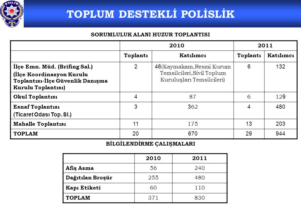SORUMLULUK ALANI HUZUR TOPLANTISI BİLGİLENDİRME ÇALIŞMALARI TOPLUM DESTEKLİ POLİSLİK 20102011 ToplantıKatılımcıToplantıKatılımcı İlçe Emn.