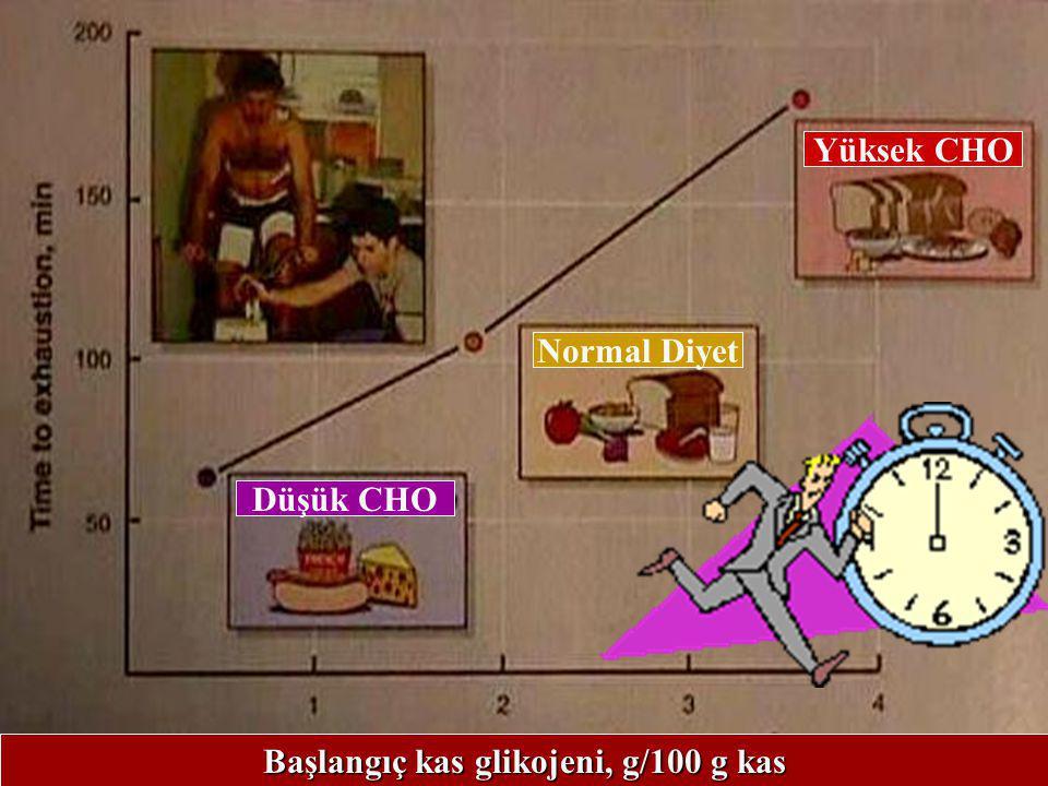 Coyle E:J Sports Sci.29-52,1991 Egzersiz sonrasında glikojen resentez hızı egzersiz sonrası tüketilen karbonhidrat miktarına bağlıdır. GLİKOJEN DEPOSU