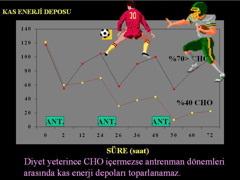 Costill D L:Int J Sports Med.9,1-18,1988 Diyet yeterince CHO içermezse antrenman dönemleri arasında kas glikojeni toparlanamaz. KAS GLİKOJENİ SÜRE (sa