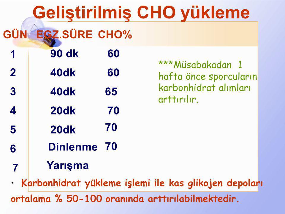 Egzersiz sonrası glikojenin yerine konmasında problemler  Sonraki antrenmanın sınırlı süresi,  Yüksek karbonhidratlı besinlerin sınırlı kullanımı, 