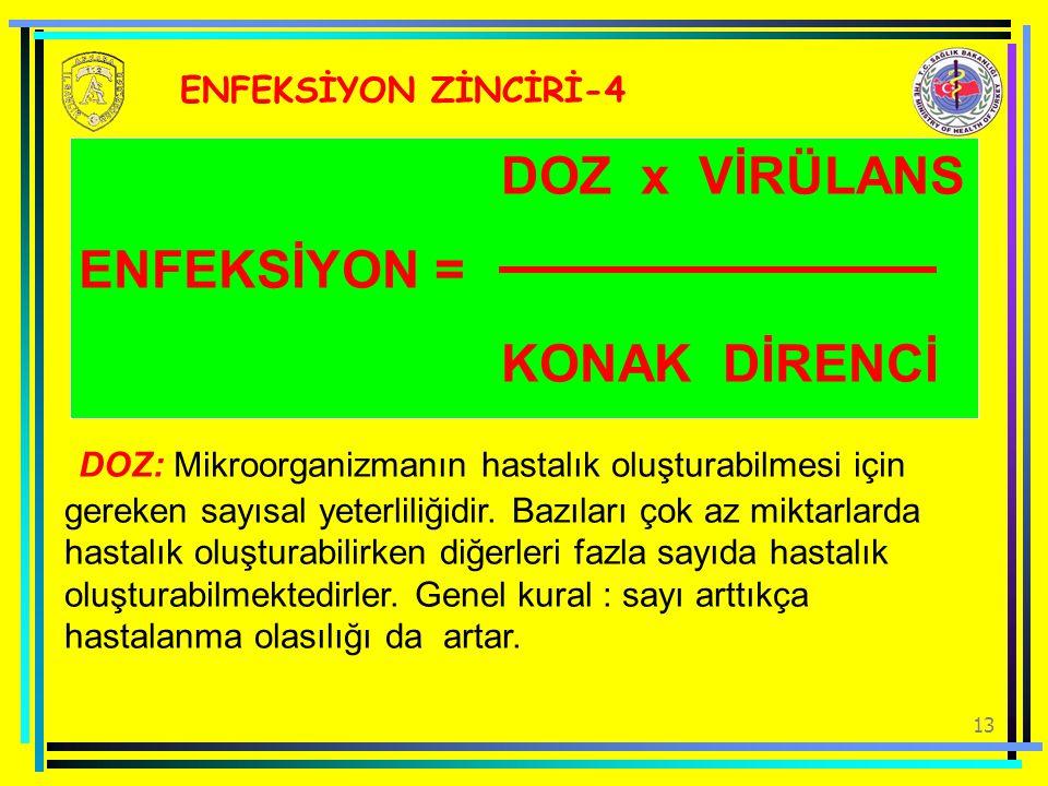 13 ENFEKSİYON ZİNCİRİ-4 DOZ x VİRÜLANS ENFEKSİYON = KONAK DİRENCİ DOZ: Mikroorganizmanın hastalık oluşturabilmesi için gereken sayısal yeterliliğidir.