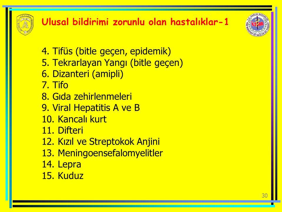 30 Ulusal bildirimi zorunlu olan hastalıklar-1 4. Tifüs (bitle geçen, epidemik) 5. Tekrarlayan Yangı (bitle geçen) 6. Dizanteri (amipli) 7. Tifo 8. Gı