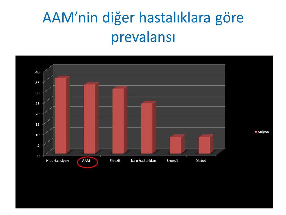 AAM  Toplumda ç ok s ık görülen  Hastanın yaşam kalitesini (QoL) negatif olarak etkileyen,  Psikolojik, fiziksel, ve ekonomik yönlerden toplumsal bir sorun oluşturmaktadır.