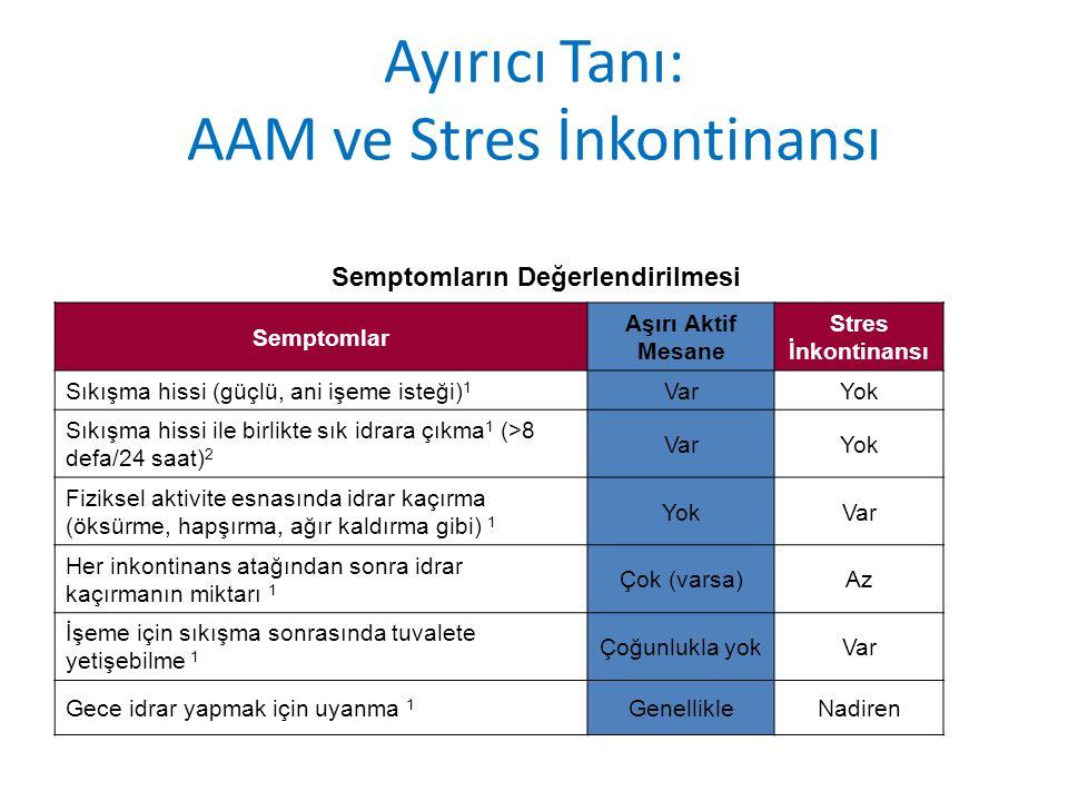 Ayırıcı Tanı: AAM ve Stres İnkontinansı Semptomların Değerlendirilmesi Semptomlar Aşırı Aktif Mesane Stres İnkontinansı Sıkışma hissi (güçlü, ani işeme isteği) 1 VarYok Sıkışma hissi ile birlikte sık idrara çıkma 1 (>8 defa/24 saat) 2 VarYok Fiziksel aktivite esnasında idrar kaçırma (öksürme, hapşırma, ağır kaldırma gibi) 1 YokVar Her inkontinans atağından sonra idrar kaçırmanın miktarı 1 Çok (varsa)Az İşeme için sıkışma sonrasında tuvalete yetişebilme 1 Çoğunlukla yokVar Gece idrar yapmak için uyanma 1 GenellikleNadiren