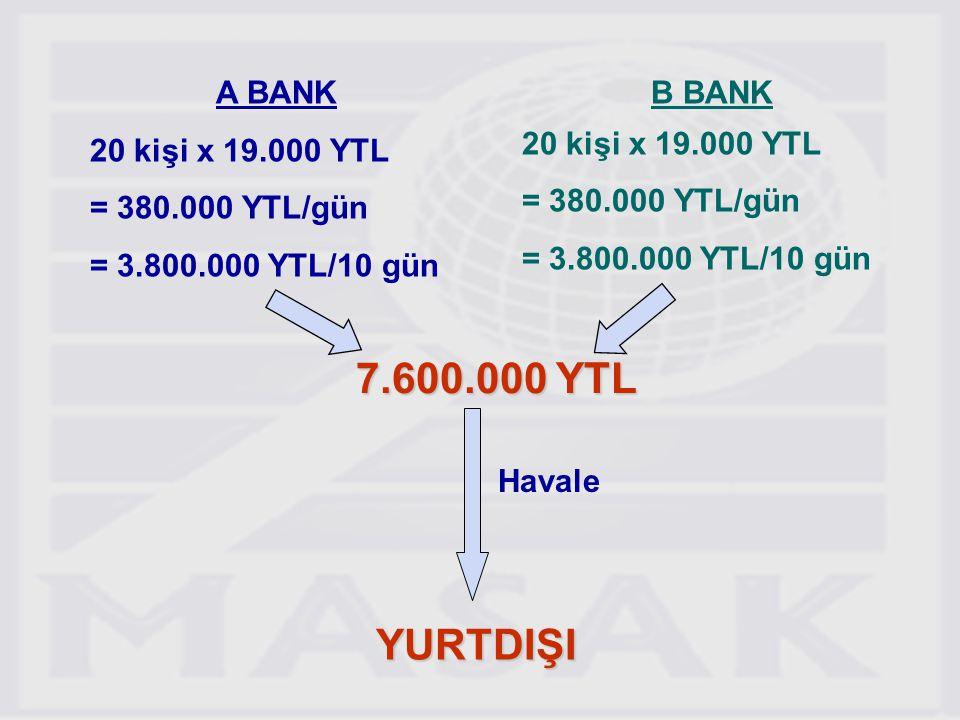 27 A BANK 20 kişi x 19.000 YTL = 380.000 YTL/gün = 3.800.000 YTL/10 gün B BANK 20 kişi x 19.000 YTL = 380.000 YTL/gün = 3.800.000 YTL/10 gün 7.600.000