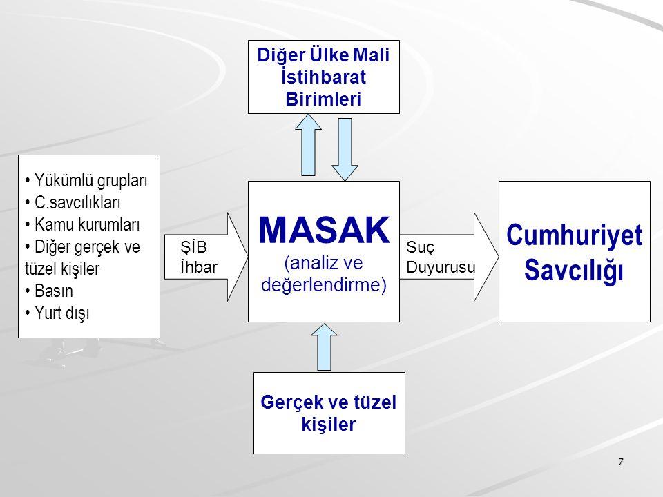 7 Yükümlü grupları C.savcılıkları Kamu kurumları Diğer gerçek ve tüzel kişiler Basın Yurt dışı MASAK (analiz ve değerlendirme) Cumhuriyet Savcılığı Şİ
