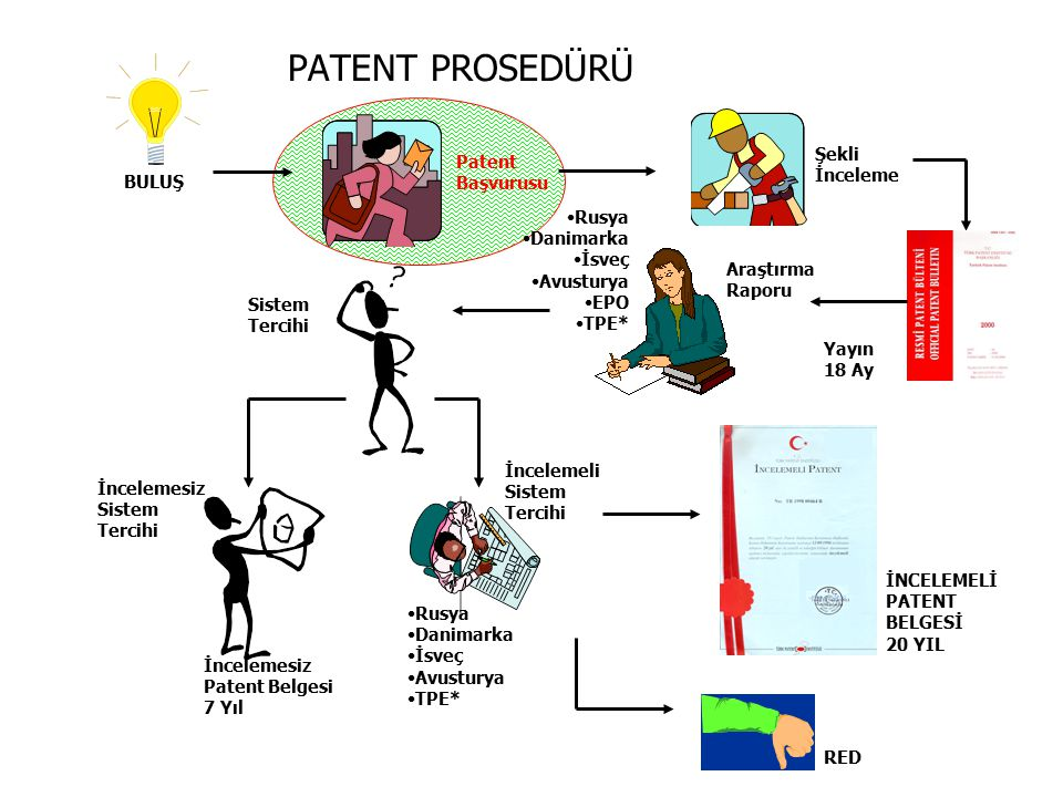 BULUŞ Patent Başvurusu Şekli İnceleme Yayın 18 Ay Araştırma Raporu Rusya Danimarka İsveç Avusturya EPO TPE* Sistem Tercihi İncelemesiz Patent Belgesi