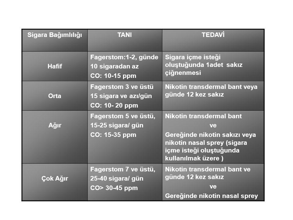 Sigara BağımlılığıTANITEDAVİ Hafif Fagerstom:1-2, günde 10 sigaradan az CO: 10-15 ppm Sigara içme isteği oluştuğunda 1adet sakız çiğnenmesi Orta Fager