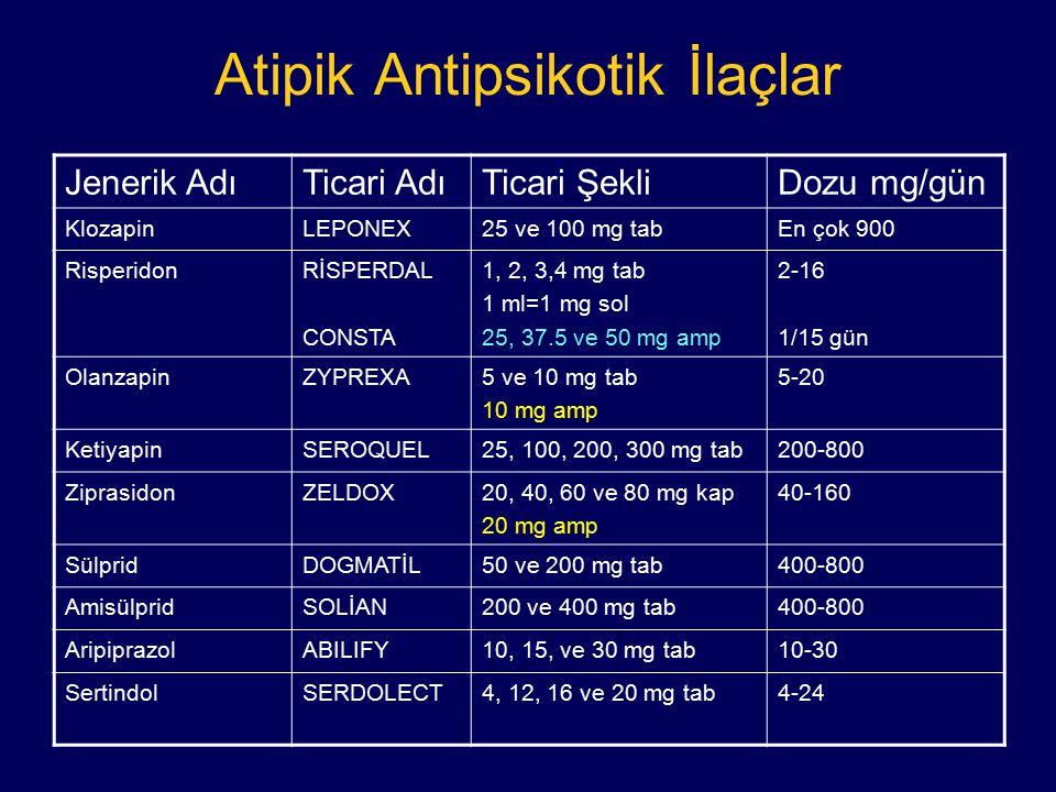 Atipik Antipsikotik İlaçlar Jenerik AdıTicari AdıTicari ŞekliDozu mg/gün KlozapinLEPONEX25 ve 100 mg tabEn çok 900 RisperidonRİSPERDAL CONSTA 1, 2, 3,