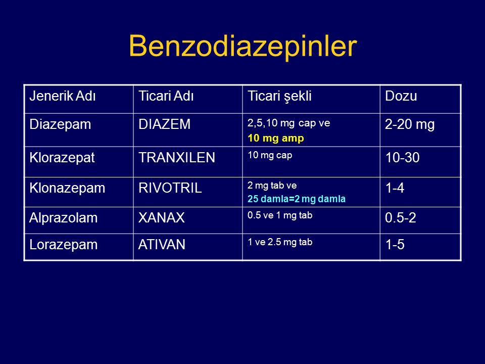 Benzodiazepinler Jenerik AdıTicari AdıTicari şekliDozu DiazepamDIAZEM 2,5,10 mg cap ve 10 mg amp 2-20 mg KlorazepatTRANXILEN 10 mg cap 10-30 Klonazepa