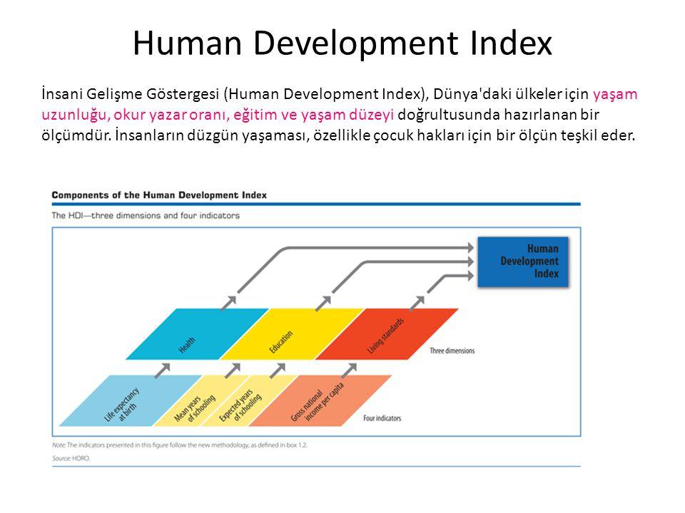 Human Development Index İnsani Gelişme Göstergesi (Human Development Index), Dünya'daki ülkeler için yaşam uzunluğu, okur yazar oranı, eğitim ve yaşam