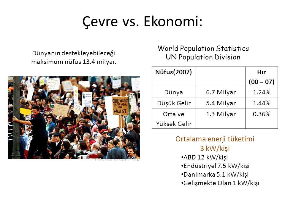 Nüfus(2007) Hız (00 – 07) Dünya6.7 Milyar1.24% Düşük Gelir5.4 Milyar1.44% Orta ve Yüksek Gelir 1.3 Milyar0.36% World Population Statistics UN Populati