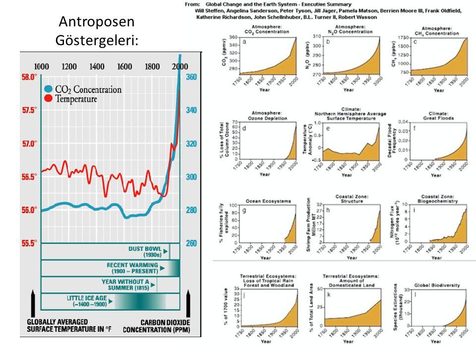 Antroposen Göstergeleri: