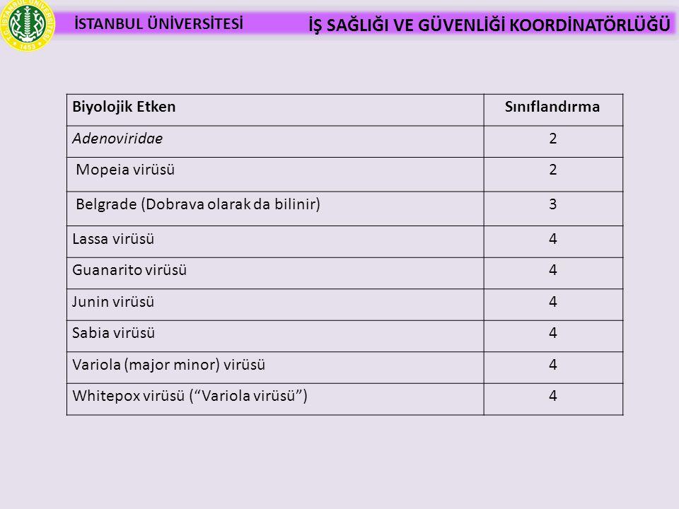 İSTANBUL ÜNİVERSİTESİ İŞ SAĞLIĞI VE GÜVENLİĞİ KOORDİNATÖRLÜĞÜ Biyolojik EtkenSınıflandırma Adenoviridae2 Mopeia virüsü2 Belgrade (Dobrava olarak da bi