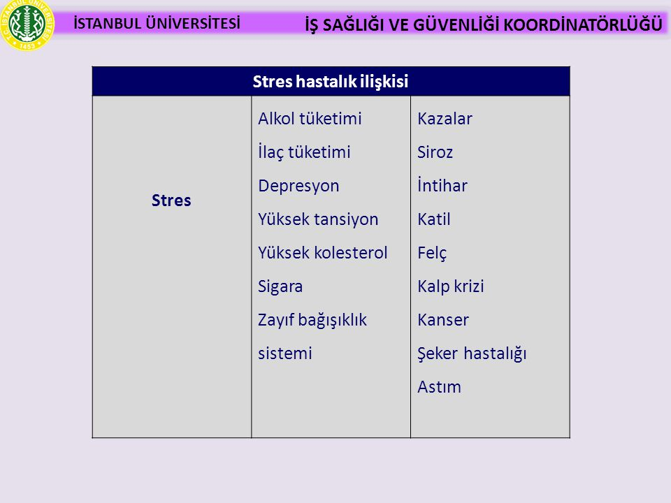 İSTANBUL ÜNİVERSİTESİ İŞ SAĞLIĞI VE GÜVENLİĞİ KOORDİNATÖRLÜĞÜ Stres hastalık ilişkisi Stres Alkol tüketimi İlaç tüketimi Depresyon Yüksek tansiyon Yük