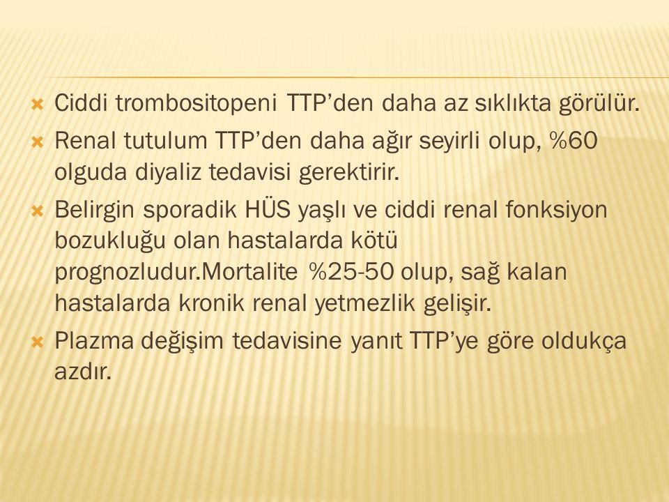  Ciddi trombositopeni TTP'den daha az sıklıkta görülür.  Renal tutulum TTP'den daha ağır seyirli olup, %60 olguda diyaliz tedavisi gerektirir.  Bel