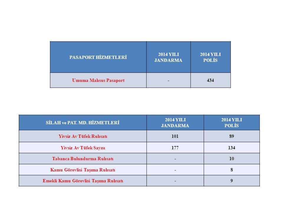 PASAPORT HİZMETLERİ 2014 YILI JANDARMA 2014 YILI POLİS Umuma Mahsus Pasaport-434 SİLAH ve PAT.