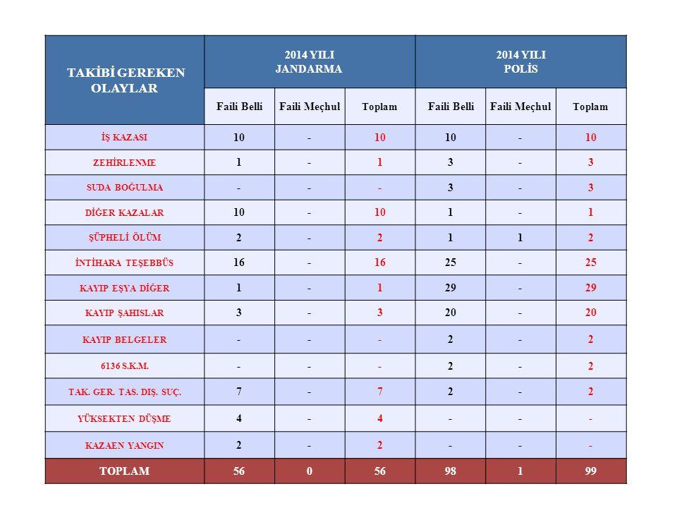 TAKİBİ GEREKEN OLAYLAR 2014 YILI JANDARMA 2014 YILI POLİS Faili BelliFaili Meçhul Toplam Faili BelliFaili Meçhul Toplam İŞ KAZASI 10- - ZEHİRLENME 1-13-3 SUDA BOĞULMA ---3-3 DİĞER KAZALAR 10- 1-1 ŞÜPHELİ ÖLÜM 2-2112 İNTİHARA TEŞEBBÜS 16- 25- KAYIP EŞYA DİĞER 1-129- KAYIP ŞAHISLAR 3-320- KAYIP BELGELER ---2-2 6136 S.K.M.