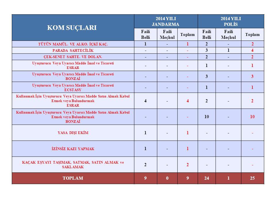 BİLİŞİM SUÇLARI 2014 YILI JANDARMA 2014 YILI POLİS Faili Belli Faili Meçhul Toplam Faili Belli Faili Meçhul Toplam BANKA VEYA KREDİ KARTLARININ KÖTÜYE KULLANILMASI ---112 BİLİŞİM VE BANKA SİSTEMLERİ ARACILIĞIYLA HIRSIZLIK ---1-1 TOPLAM000213 GÜVENLİK SUÇLARI 2014 YILI JANDARMA 2014 YILI POLİS Faili Belli Faili Meçhul Toplam Faili Belli Faili Meçhul Toplam FİKİR VE SANAT ESERLERİ KANUNUNA MUHALEFET ---1-1 TOPLAM000101
