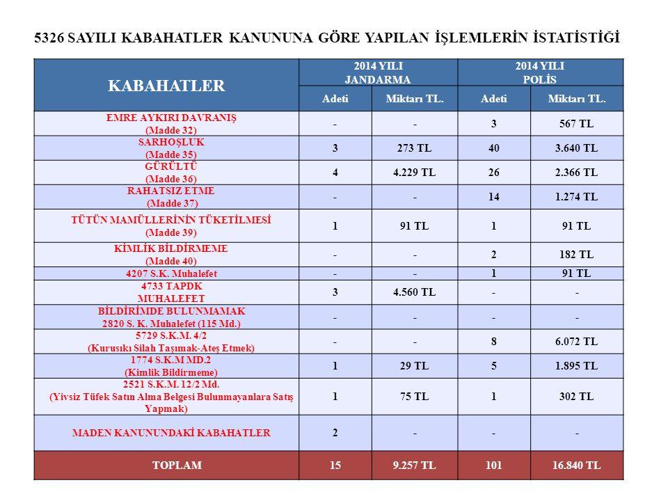 KABAHATLER 2014 YILI JANDARMA 2014 YILI POLİS AdetiMiktarı TL.AdetiMiktarı TL.