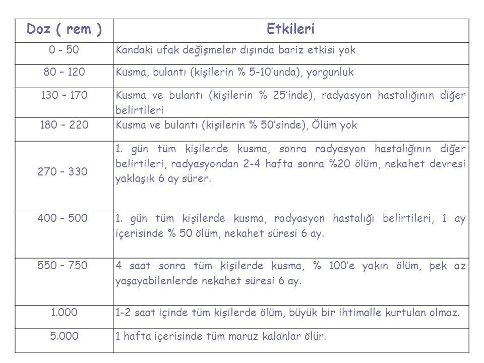Doz ( rem )Etkileri 0 - 50Kandaki ufak değişmeler dışında bariz etkisi yok 80 – 120Kusma, bulantı (kişilerin % 5-10'unda), yorgunluk 130 – 170 Kusma v