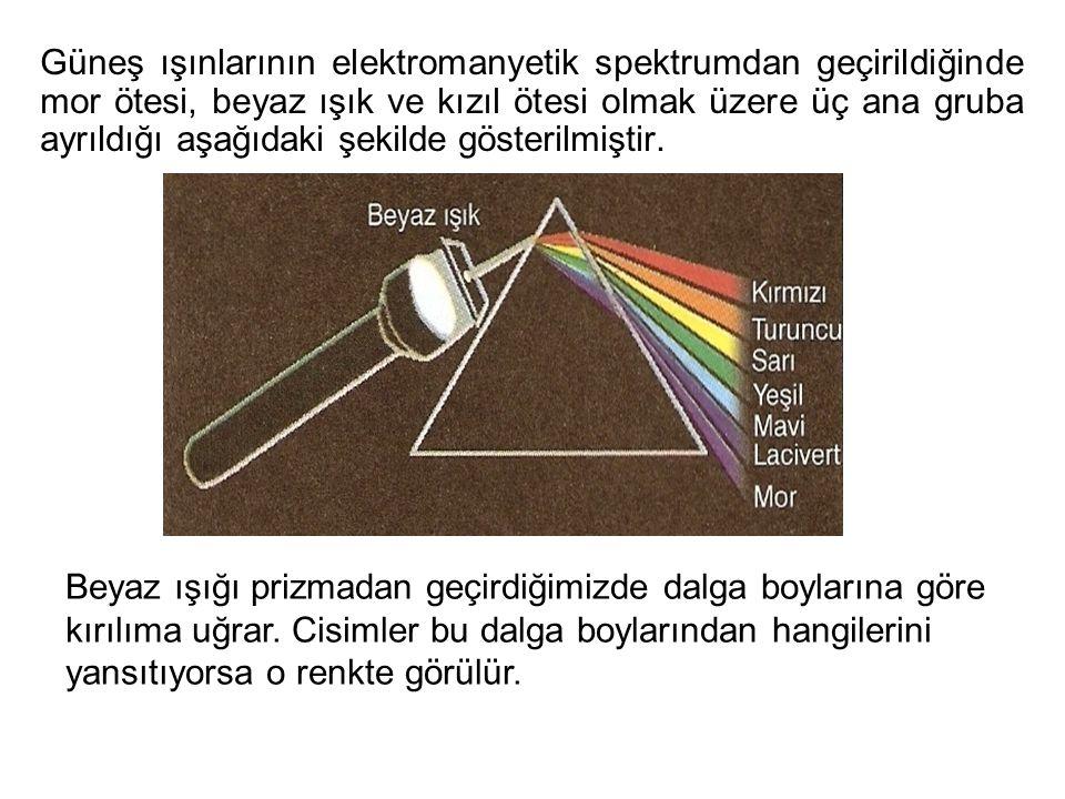 Güneş ışınlarının elektromanyetik spektrumdan geçirildiğinde mor ötesi, beyaz ışık ve kızıl ötesi olmak üzere üç ana gruba ayrıldığı aşağıdaki şekilde
