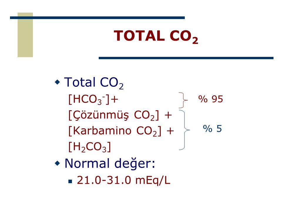 TOTAL CO 2  Total CO 2 [HCO 3 - ]+ [Çözünmüş CO 2 ] + [Karbamino CO 2 ] + [H 2 CO 3 ]  Normal değer: 21.0-31.0 mEq/L % 95 % 5