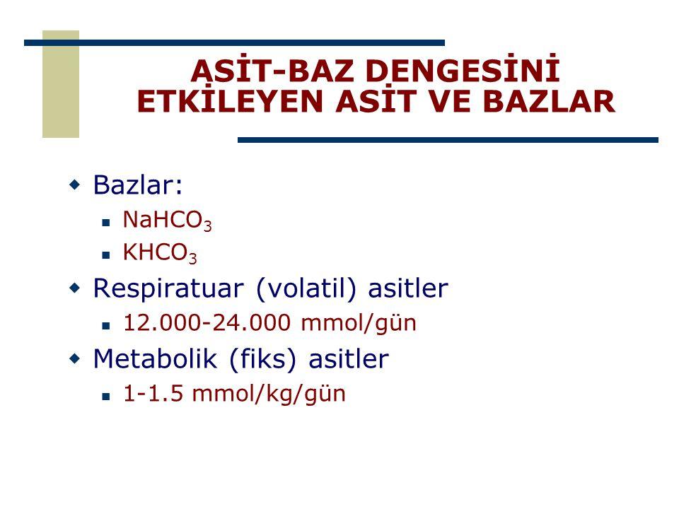 ASİT-BAZ DENGESİNİ ETKİLEYEN ASİT VE BAZLAR  Bazlar: NaHCO 3 KHCO 3  Respiratuar (volatil) asitler 12.000-24.000 mmol/gün  Metabolik (fiks) asitler