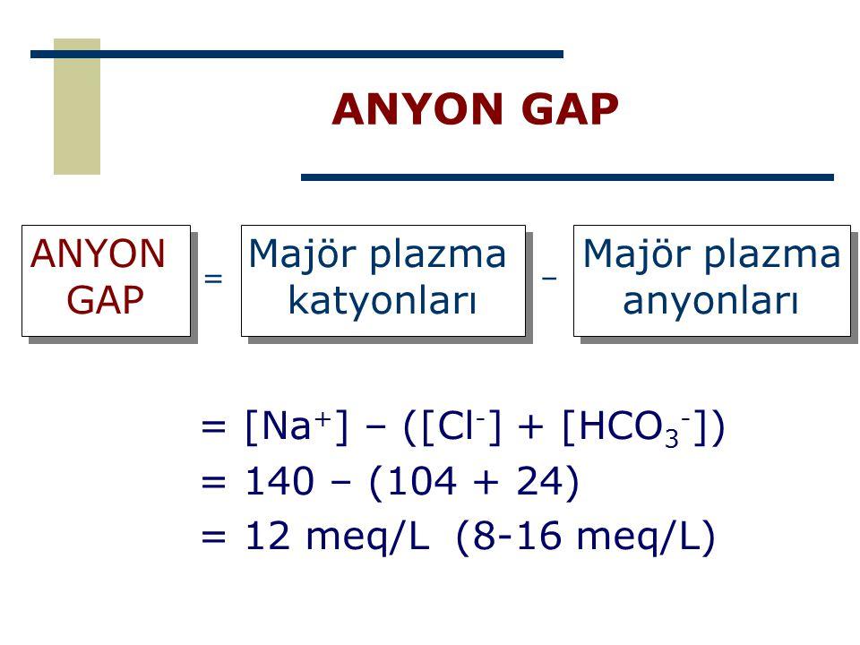 ANYON GAP = [Na + ] – ([Cl - ] + [HCO 3 - ]) = 140 – (104 + 24) = 12 meq/L (8-16 meq/L) ANYON GAP ANYON GAP Majör plazma katyonları Majör plazma katyo