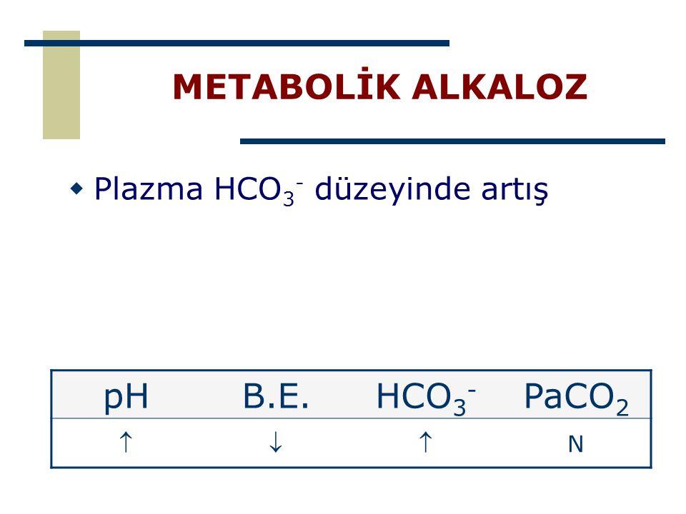 METABOLİK ALKALOZ  Plazma HCO 3 - düzeyinde artış pHB.E.HCO 3 - PaCO 2  N