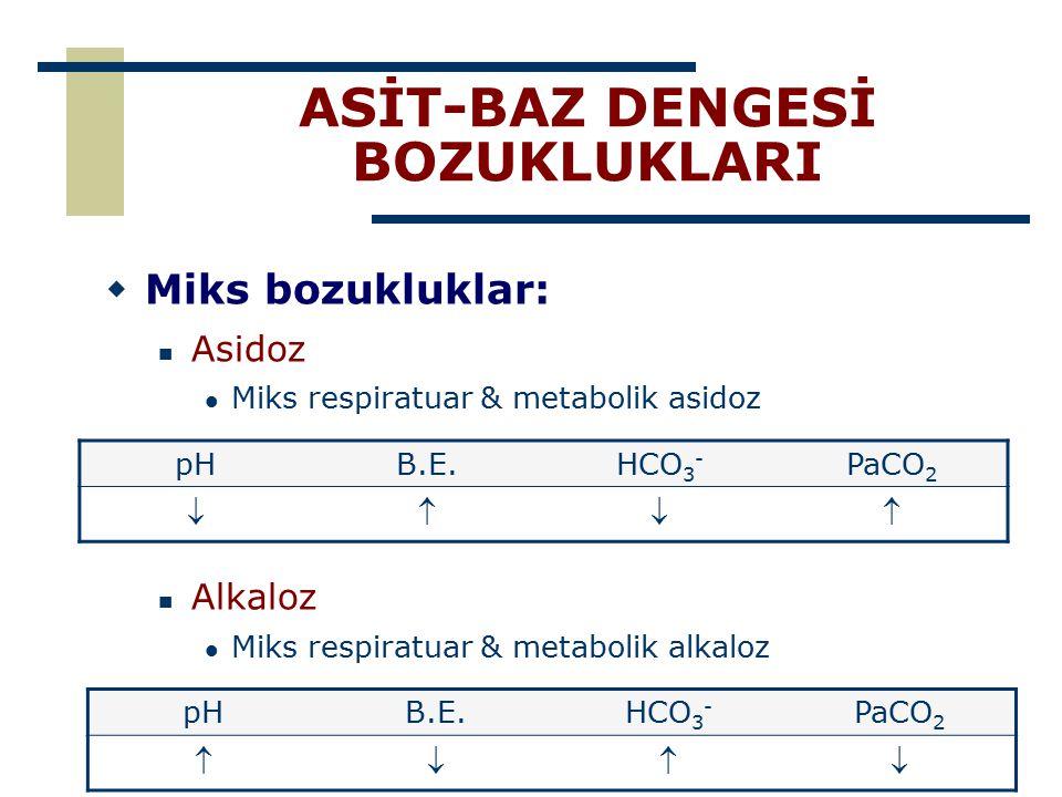 ASİT-BAZ DENGESİ BOZUKLUKLARI  Miks bozukluklar: Asidoz Miks respiratuar & metabolik asidoz Alkaloz Miks respiratuar & metabolik alkaloz pHB.E.HCO 3