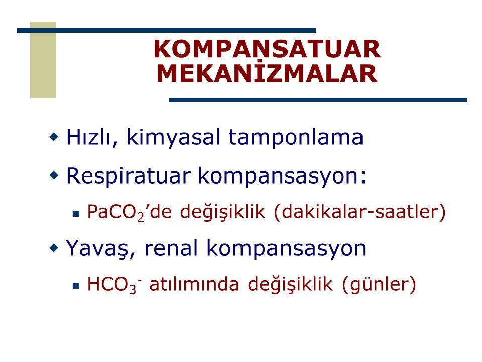 KOMPANSATUAR MEKANİZMALAR  Hızlı, kimyasal tamponlama  Respiratuar kompansasyon: PaCO 2 'de değişiklik (dakikalar-saatler)  Yavaş, renal kompansasy