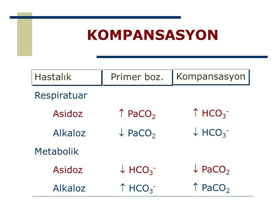 KOMPANSASYON Respiratuar Kompansasyon  HCO 3 -  HCO 3 -  PaCO 2  PaCO 2 Primer boz.  PaCO 2  PaCO 2  HCO 3 -  HCO 3 - Hastalık Asidoz Alkaloz