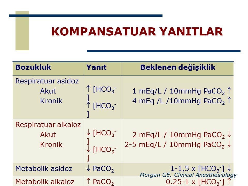 KOMPANSATUAR YANITLAR BozuklukYanıtBeklenen değişiklik Respiratuar asidoz Akut Kronik  [HCO 3 - ] 1 mEq/L / 10mmHg PaCO 2  4 mEq /L /10mmHg PaCO 2 