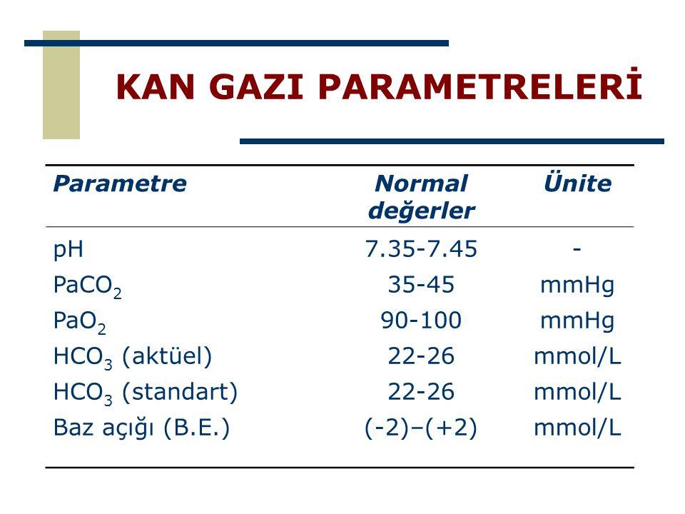 KAN GAZI PARAMETRELERİ ParametreNormal değerler Ünite pH PaCO 2 PaO 2 HCO 3 (aktüel) HCO 3 (standart) Baz açığı (B.E.) 7.35-7.45 35-45 90-100 22-26 (-