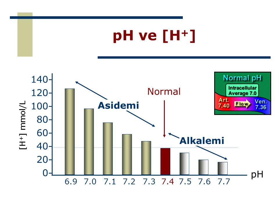 pH ve [H + ] [H + ] mmol/L pH 140- 120- 100- 80- 60- 40- 20- 0- 6.9 7.17.3 7.5 7.7 7.0 7.2 7.4 7.6 Normal Alkalemi Asidemi