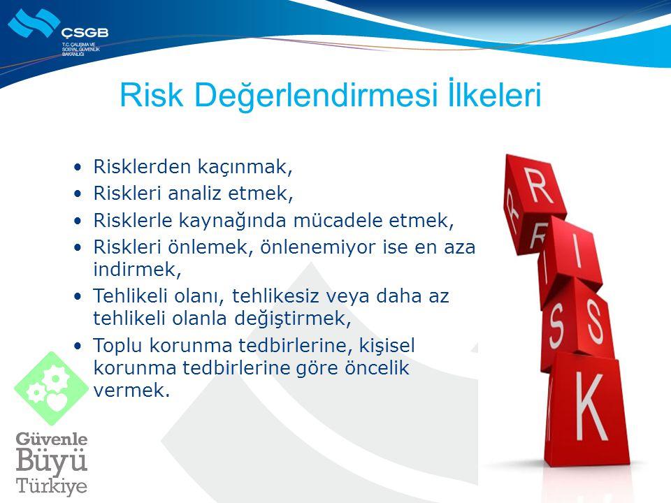 Risk Değerlendirmesi İlkeleri Risklerden kaçınmak, Riskleri analiz etmek, Risklerle kaynağında mücadele etmek, Riskleri önlemek, önlenemiyor ise en aza indirmek, Tehlikeli olanı, tehlikesiz veya daha az tehlikeli olanla değiştirmek, Toplu korunma tedbirlerine, kişisel korunma tedbirlerine göre öncelik vermek.