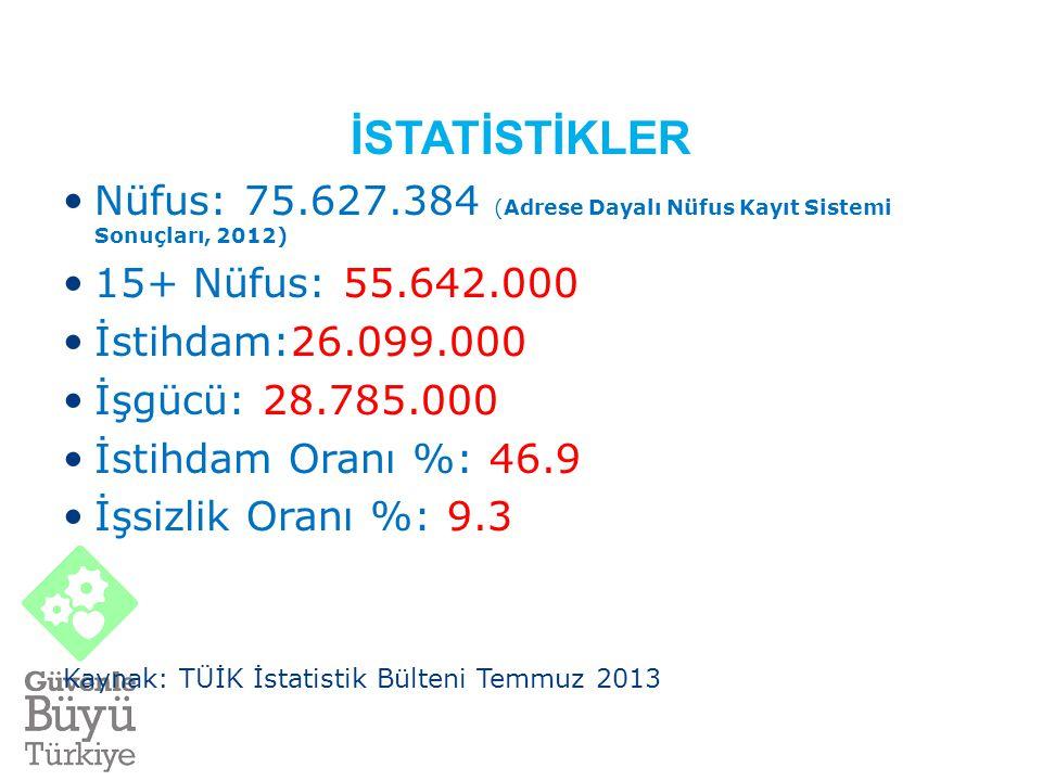 İSTATİSTİKLER Nüfus: 75.627.384 (Adrese Dayalı Nüfus Kayıt Sistemi Sonuçları, 2012) 15+ Nüfus: 55.642.000 İstihdam:26.099.000 İşgücü: 28.785.000 İstihdam Oranı %: 46.9 İşsizlik Oranı %: 9.3 Kaynak: TÜİK İstatistik Bülteni Temmuz 2013