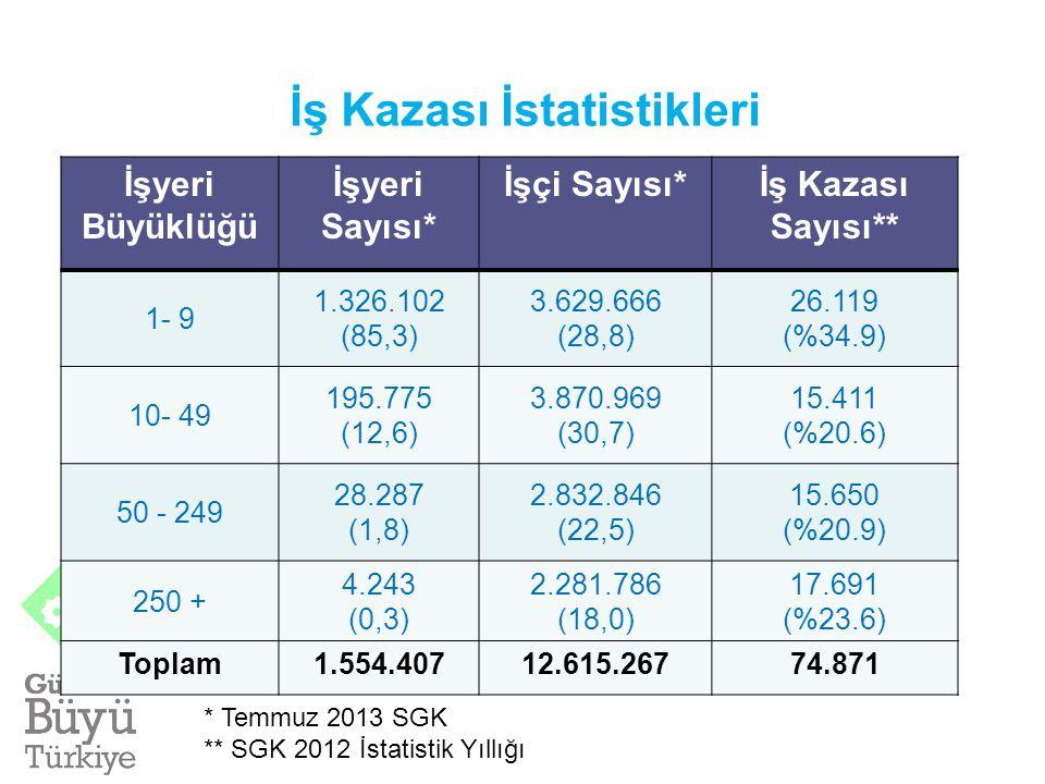 İSTATİSTİKLER Nüfus: 75.627.384 (Adrese Dayalı Nüfus Kayıt Sistemi Sonuçları, 2012) 15+ Nüfus: 55.642.000 İstihdam:26.099.000 İşgücü: 28.785.000 İstih