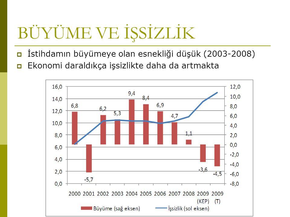 BÜYÜME VE İŞSİZLİK  İstihdamın büyümeye olan esnekliği düşük (2003-2008)  Ekonomi daraldıkça işsizlikte daha da artmakta