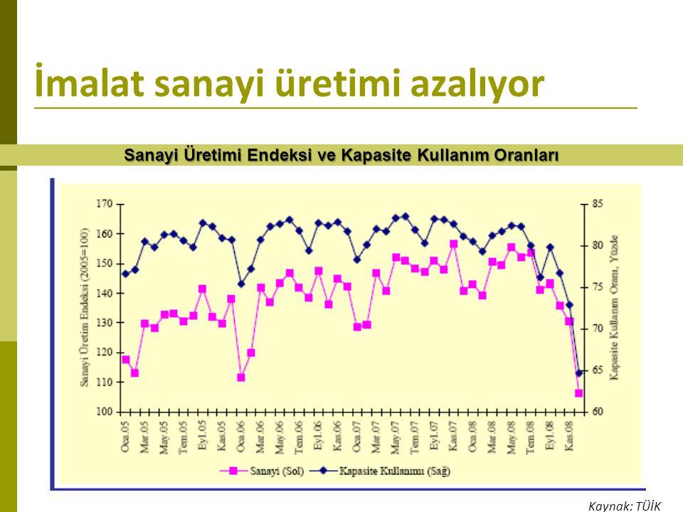 İmalat sanayi üretimi azalıyor Sanayi Üretimi Endeksi ve Kapasite Kullanım Oranları Kaynak: TÜİK