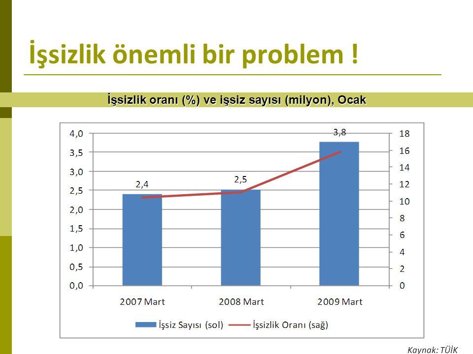 İşsizlik önemli bir problem ! İşsizlik oranı (%) ve işsiz sayısı (milyon), Ocak Kaynak: TÜİK