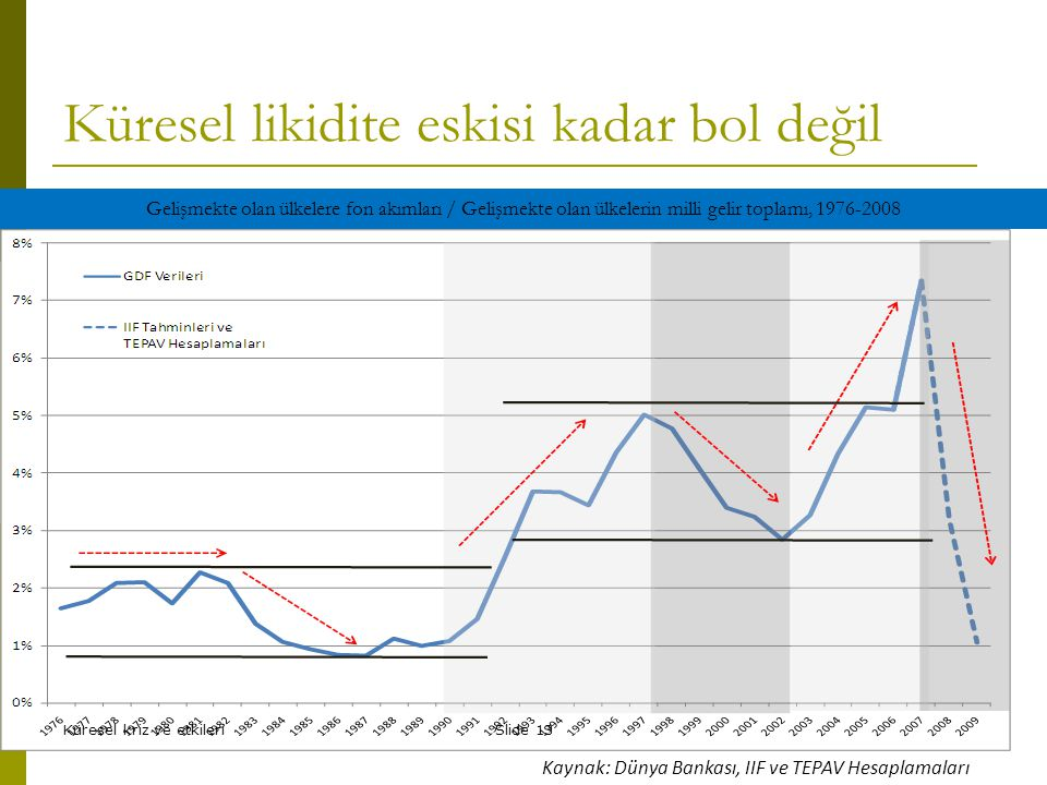 Küresel likidite eskisi kadar bol değil Gelişmekte olan ülkelere fon akımları / Gelişmekte olan ülkelerin milli gelir toplamı, 1976-2008 Kaynak: Dünya Bankası, IIF ve TEPAV Hesaplamaları Küresel kriz ve etkileriSlide 13