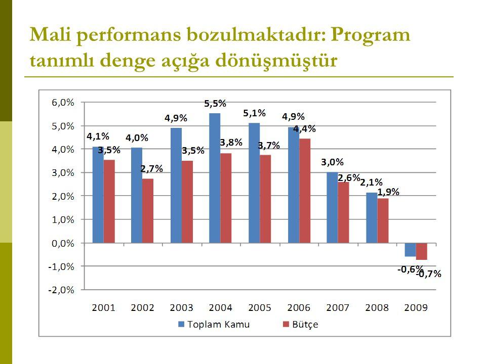Mali performans bozulmaktadır: Program tanımlı denge açığa dönüşmüştür