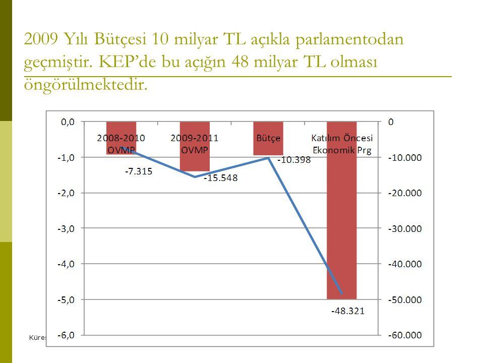 2009 Yılı Bütçesi 10 milyar TL açıkla parlamentodan geçmiştir. KEP'de bu açığın 48 milyar TL olması öngörülmektedir. Küresel kriz ve etkileriSlide 16