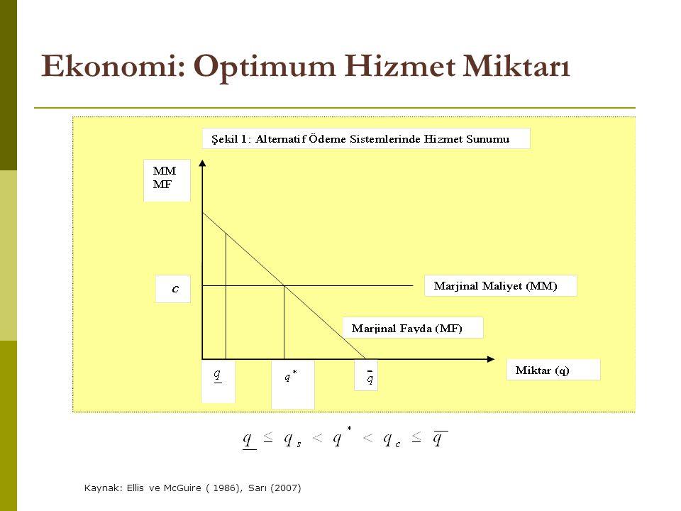 Ekonomi: Optimum Hizmet Miktarı Kaynak: Ellis ve McGuire ( 1986), Sarı (2007)