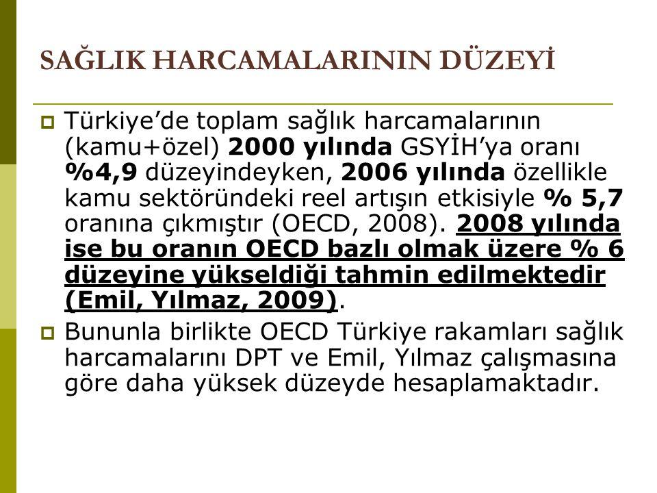 SAĞLIK HARCAMALARININ DÜZEYİ  Türkiye'de toplam sağlık harcamalarının (kamu+özel) 2000 yılında GSYİH'ya oranı %4,9 düzeyindeyken, 2006 yılında özelli