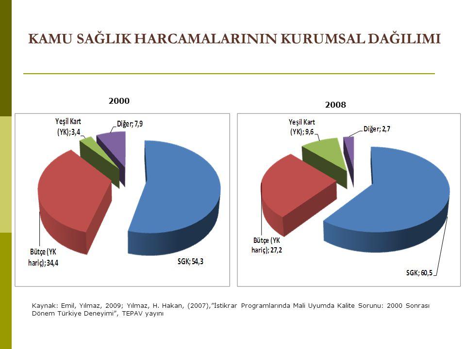 """KAMU SAĞLIK HARCAMALARININ KURUMSAL DAĞILIMI 2000 2008 Kaynak: Emil, Yılmaz, 2009; Yılmaz, H. Hakan, (2007),""""İstikrar Programlarında Mali Uyumda Kalit"""