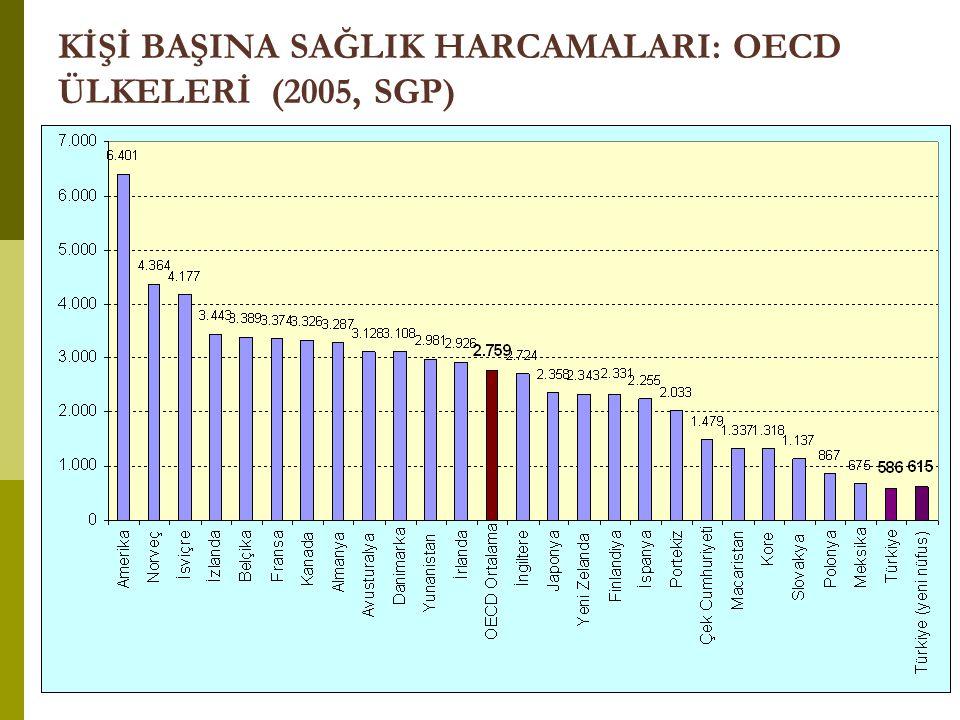 KİŞİ BAŞINA SAĞLIK HARCAMALARI: OECD ÜLKELERİ (2005, SGP)